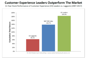 Watermark Consulting shows that customer experience leaders clearly outperform the market