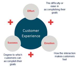 stomer experience factors